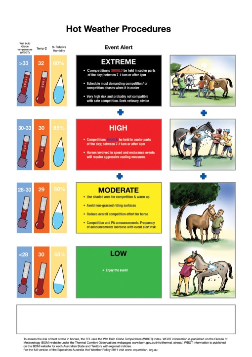 Horse SA hot weather chart