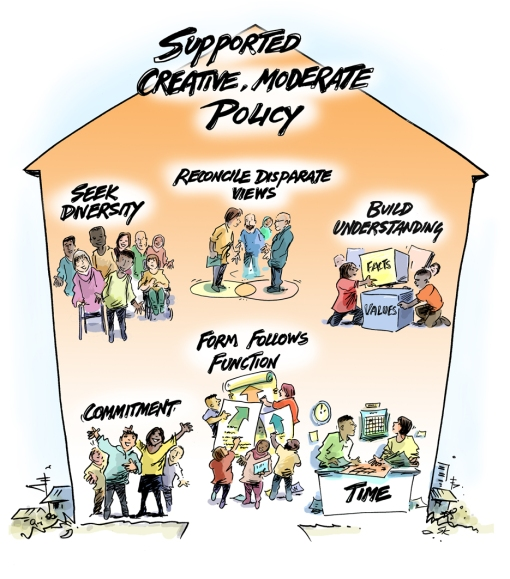 Policy House model LR